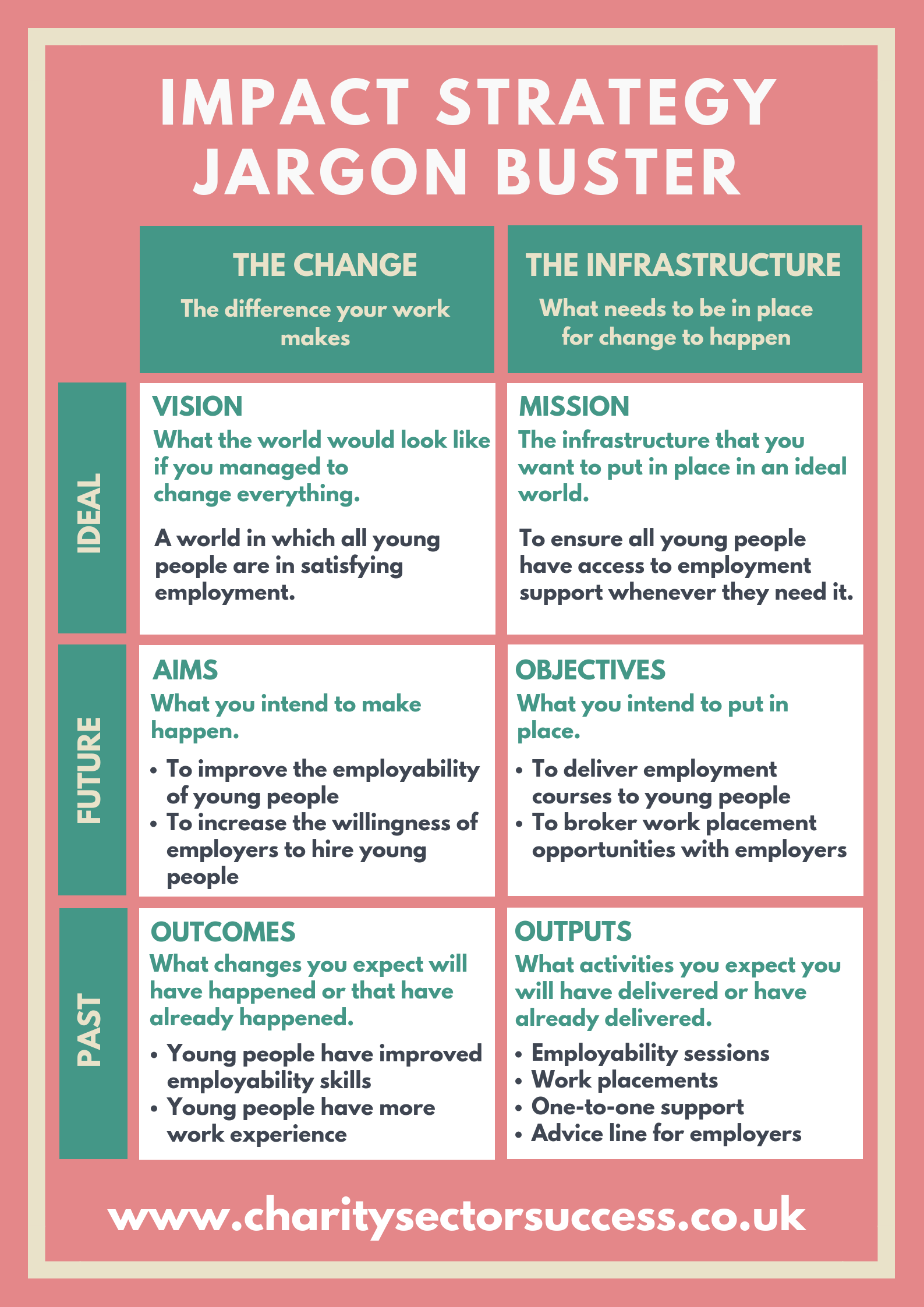 Impact Strategy Jargon Buster
